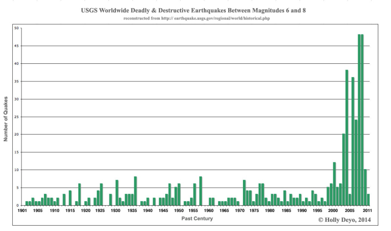 earthquake chart
